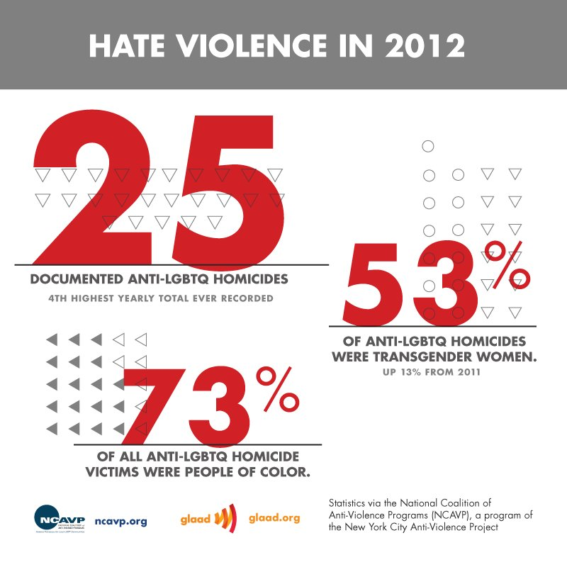 a study on racism and hate crimes in america How politicians talk after terrorist attacks correlates with whether hate crimes islamophobia in america: rise in hate crimes against the study of hate.