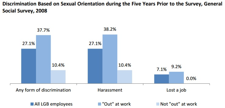 cases discrimination employment sexual orientation