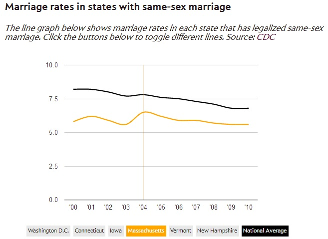 Gay marriage statistics massachusetts